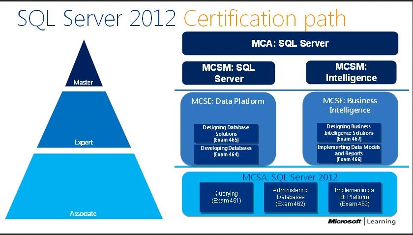 Material para as certifica es mcsa e mcse do sql server - Porta sql server ...